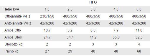 Suurtaajuusmuuttaja HFO tiedot