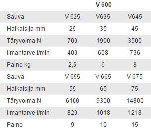 Paineilmasauva V 600 tiedot